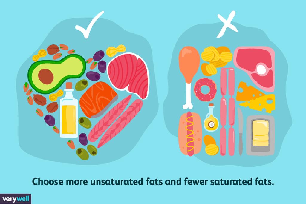 scăderea în greutate a grăsimilor saturate și nesaturate)